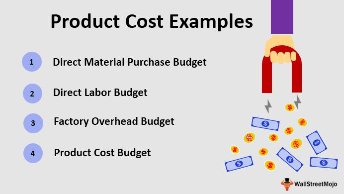 Product Cost Examples