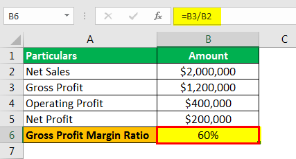 Profit Margin Formula Example 1.2png