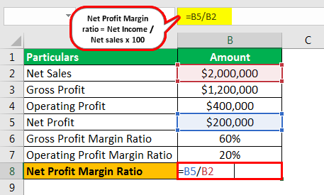 Profit Margin Formula Example 1.5png