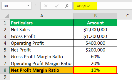 Profit Margin Formula Example 1.6png