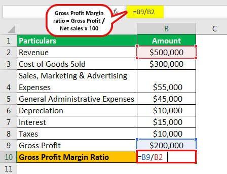 Profit Margin Formula in excel Example 2.1png