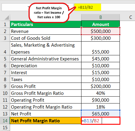 Net Profit Ratio Example 2.5png