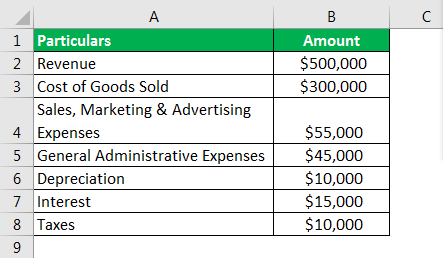 Profit Margin Formula Example 2