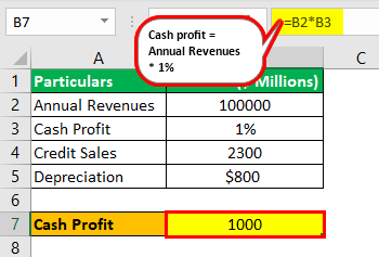 Profit Percentage Formula Example 2.1