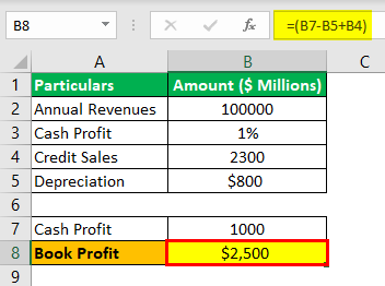 Profit Percentage Formula Example 2.3