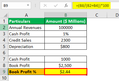 Profit Percentage Formula Example 2.5