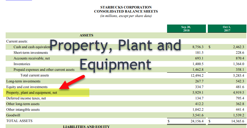 property plant and equipment  pp u0026e