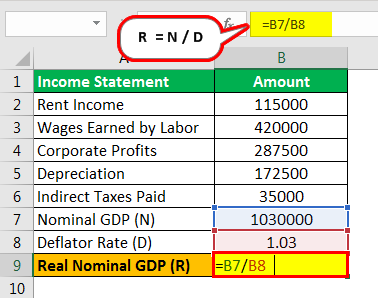 Real gross domestic product (GDP) Formula Example 3.2png