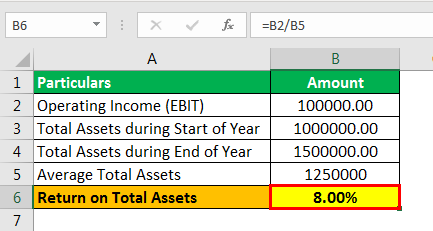Return on Average Assets formula example 1.3png