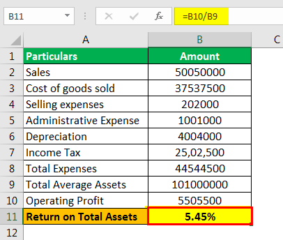 Return on Average Assets formula example 2.3png