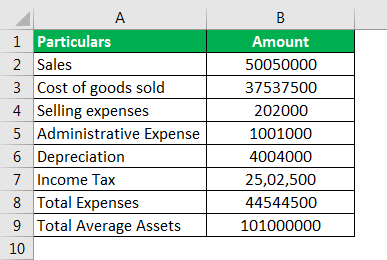 Return on Average Assets formula example 2