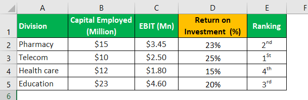 Return on Investment (ROI) calculation 2.1