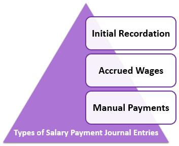 Salary Payment Journal Entries Types