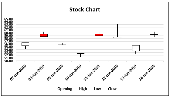 Stock Chart in Excel Step 0.7