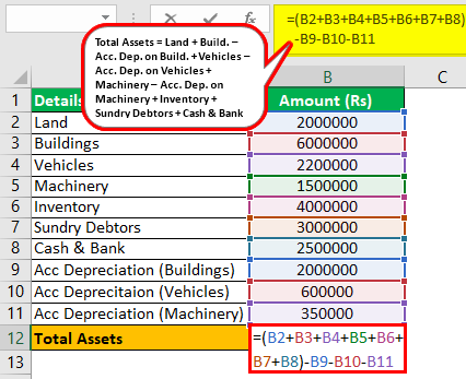 Total Assets Formula Example 2.0.1