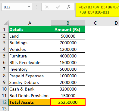 Total Assets Formula Example 3.3