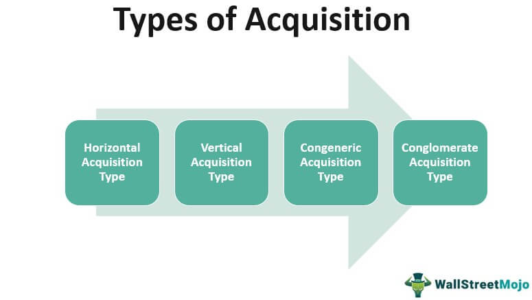 Types of Acquisition