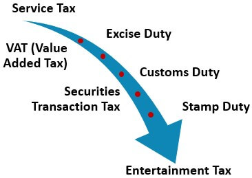 Types of Indirect Taxes