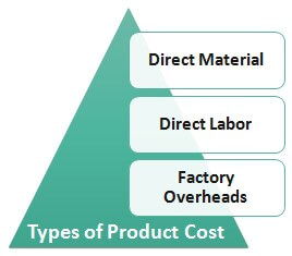 Types-of-product-Cost