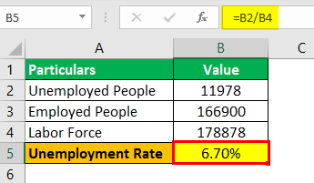 Unemployment Rate Formula Example 1.2