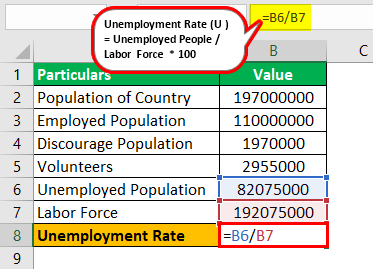 Unemployment Rate Formula Example2.3