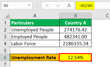 Unemployment Rate Formula Example3.2