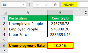 Unemployment Rate Formula Example3.4