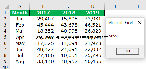 VBA Intersect | Examples of Intersect in Excel VBA | Methods
