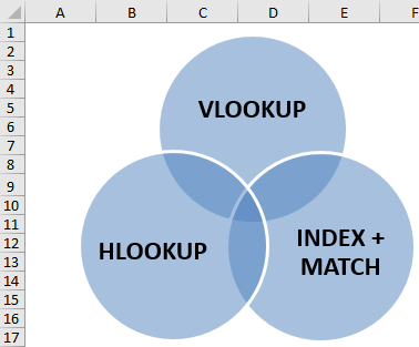 Venn Diagram Example 1-5