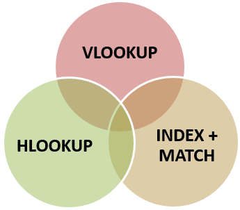 Venn Diagram Example 1-7