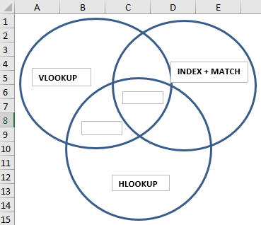 VennDiagram Example 2-4