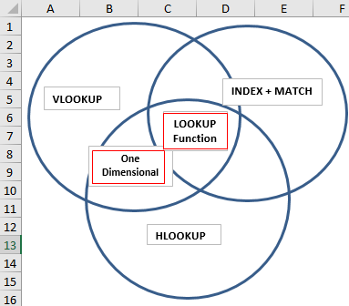 VennDiagram Example 2-5