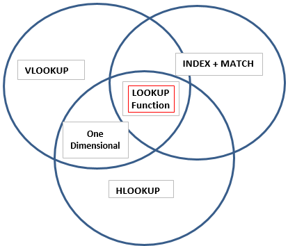 VennDiagram Example 2-6