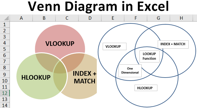 Venn Diagram in Excel