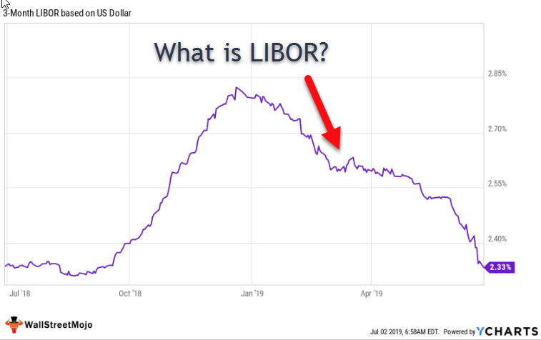 What is LIBOR