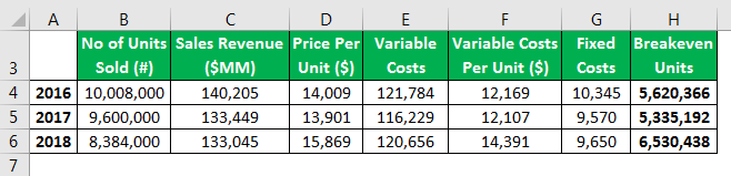 breakeven analysis example 2.5