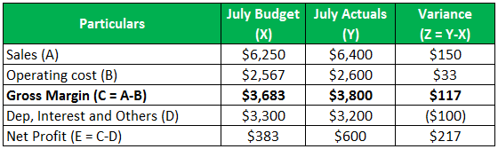 budgetary control example 1.2