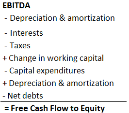 free cash flow to equity formula