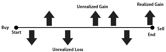 realized gain chart