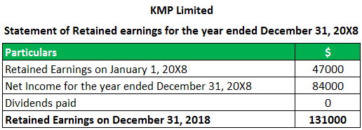 statement of retained earnings example 1.1