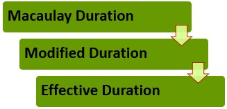 3 Ways of Duration