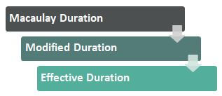 3 Ways to Calculate Duration
