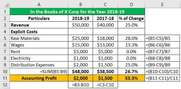 Accounting Profit Example