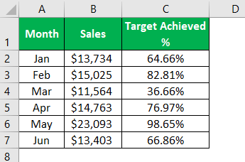 Add a Secondary Axis in Excel Example 1