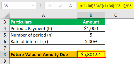 Annuity Due Formula Example 1.3