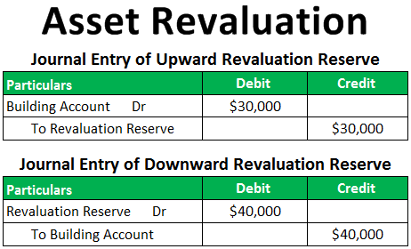 Asset Revaluation