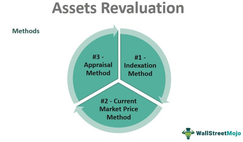Assets Revaluation