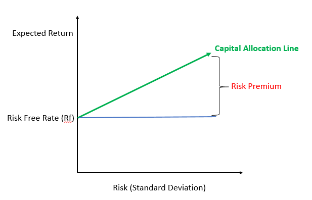 Capital Allocation Line 1
