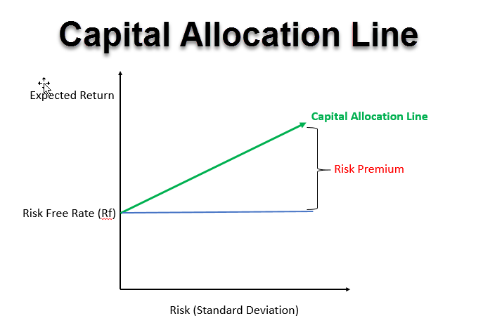 Capital Allocation Line