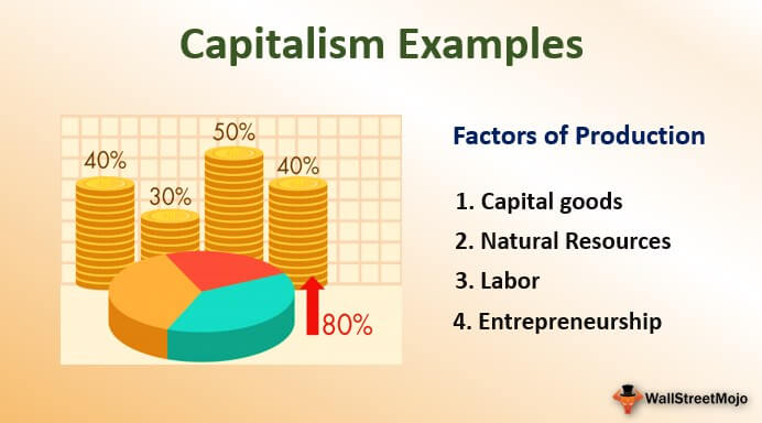 Capitalism Examples